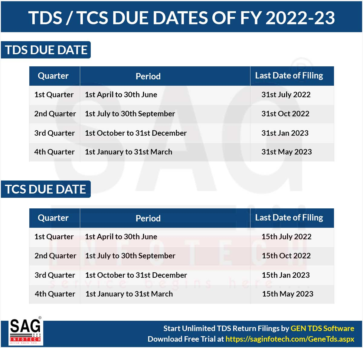 Due Dates for E-Filing of TDS/TCS Return AY 2021-22 (FY 2020-21)