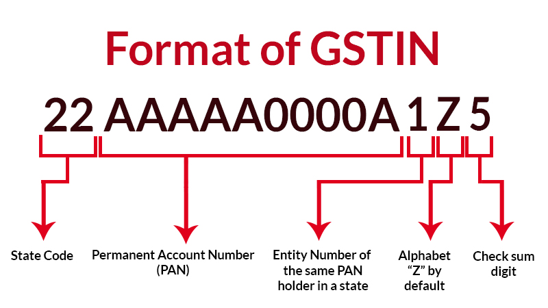 Major Secret of GST Identification Number (GSTIN) and Applicability