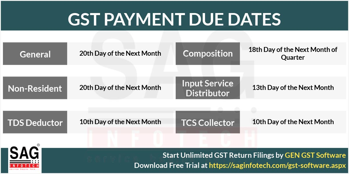 Due Dates Of Gst Payment With Penalty Charges On Late Payment