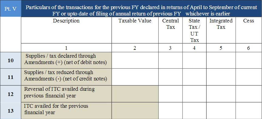 GSTR 9 Form Part 10, 11, 12 and 13