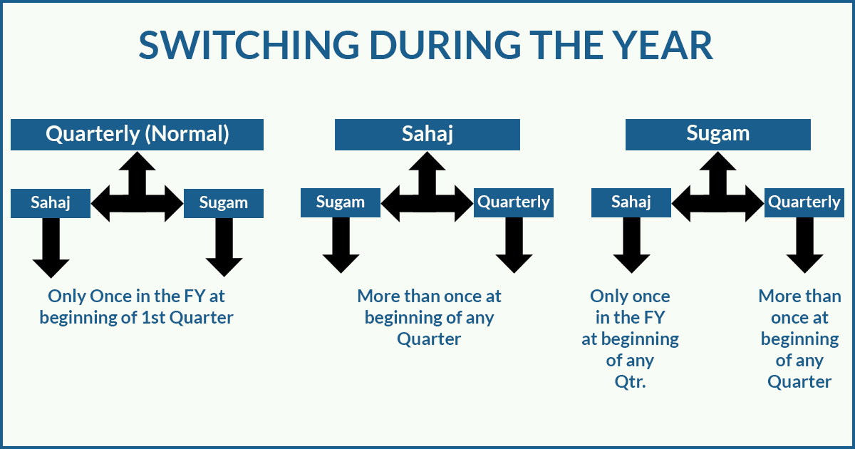 Switching Process GST Returns Normal, Sahaj & Sugam