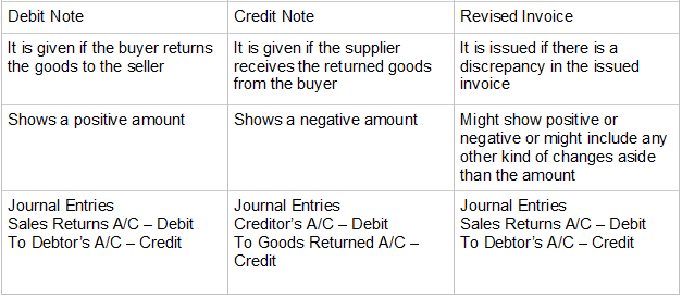 Difference Between Debit Note, Credit Note and Revised Invoice
